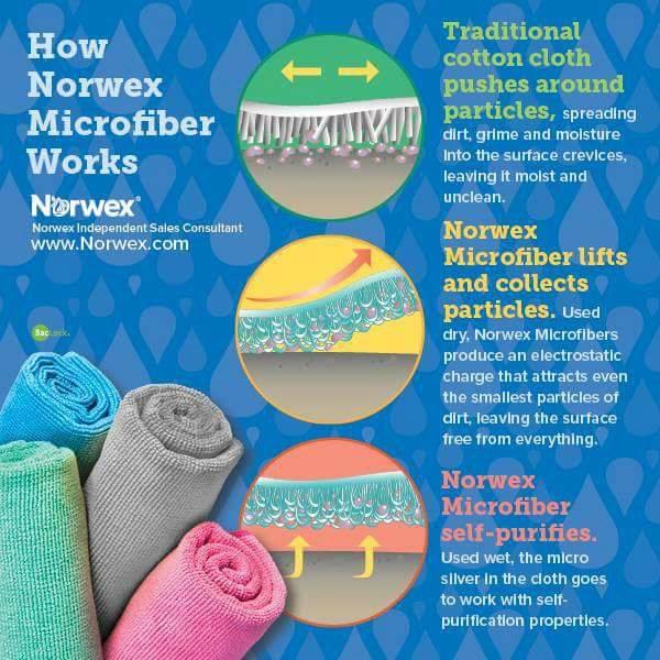 how-microfiber-works
